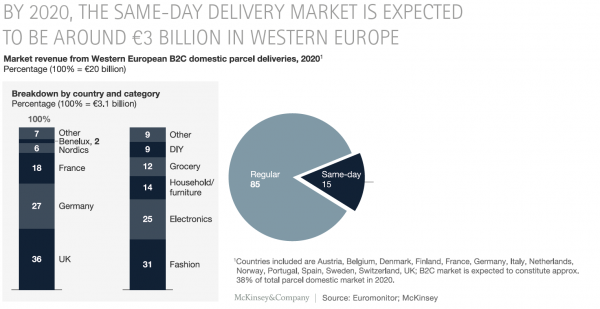 McKinsey report_Same Day Delivery by 2020