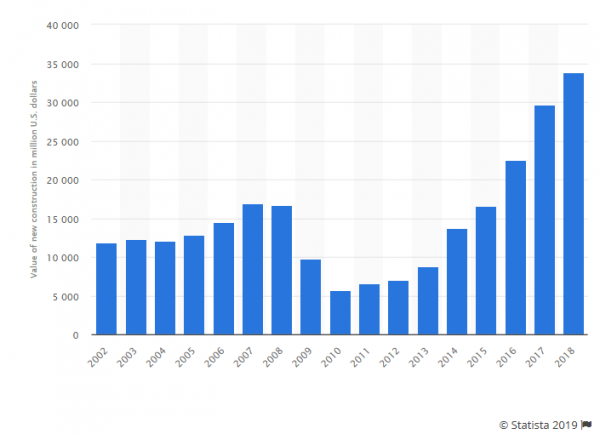 Value of new US private sector warehouse construction 2002-2018